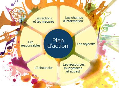 plan action culturel